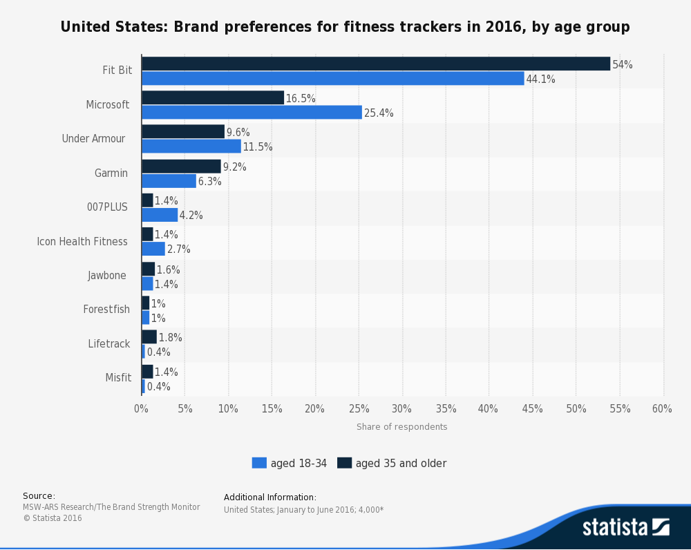 statistic_id597871_fitness-trackers-brand-preferences-in-the-us-in-2016-by-age-group.png
