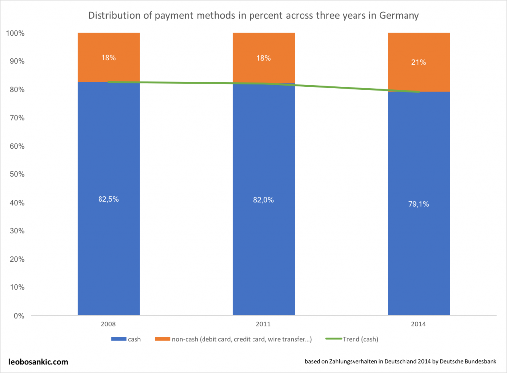 Distribution of payment methods in percent across three years in Germany