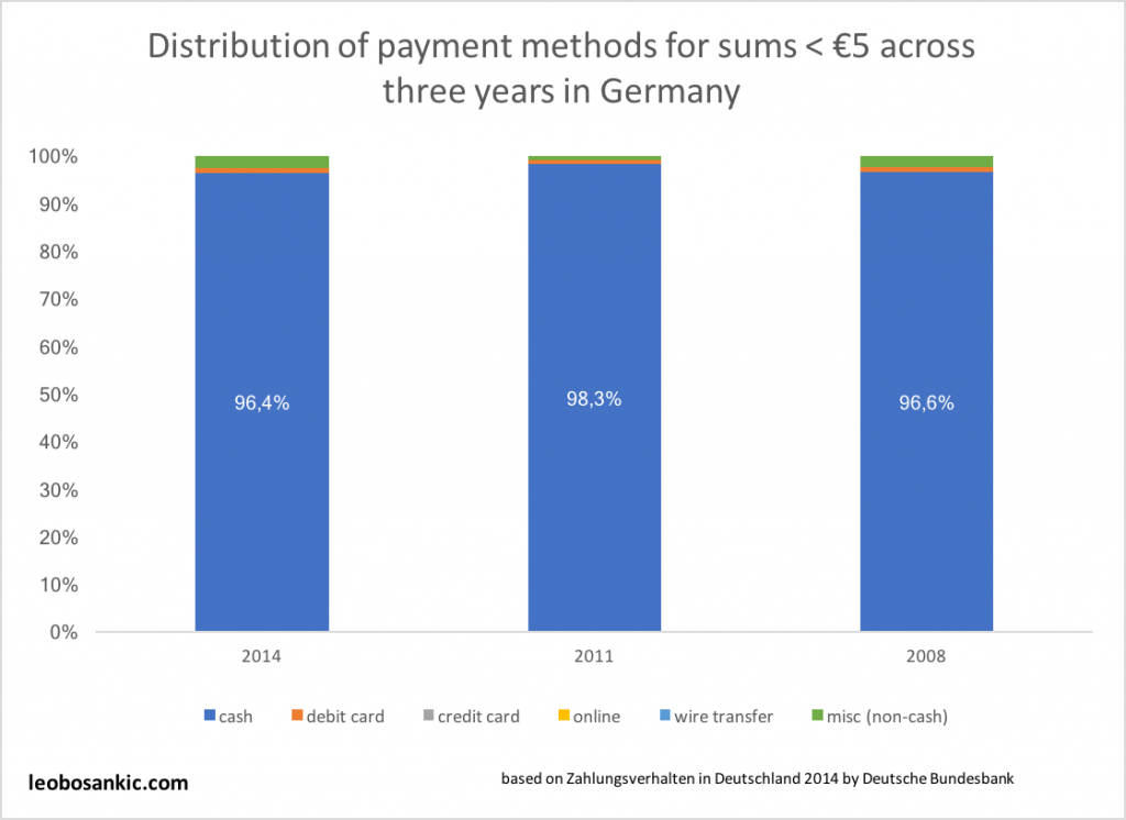 Distribution of payment methods for sums less than €5 across three years in Germany