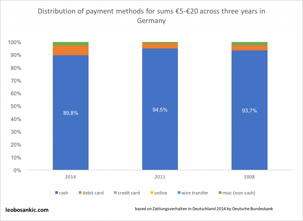 Distribution of payment methods for sums between €5 and €20 across three years in Germany