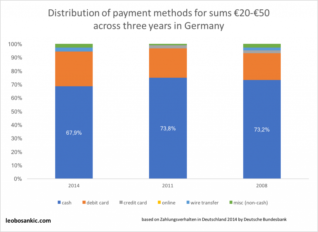Distribution of payment methods for sums between €20 and €50 across three years in Germany