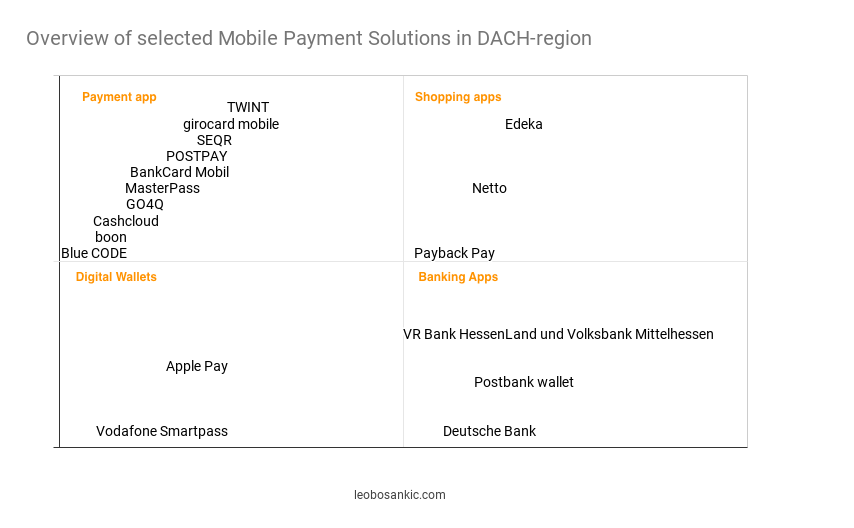 Mobile Payment market map for DACH-region